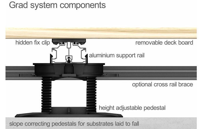 Grad System Components