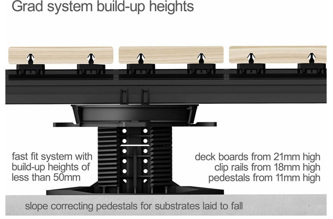 Grad system build up heights