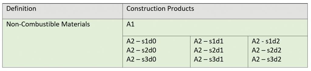 Alfresco Floors   A-rating classifications