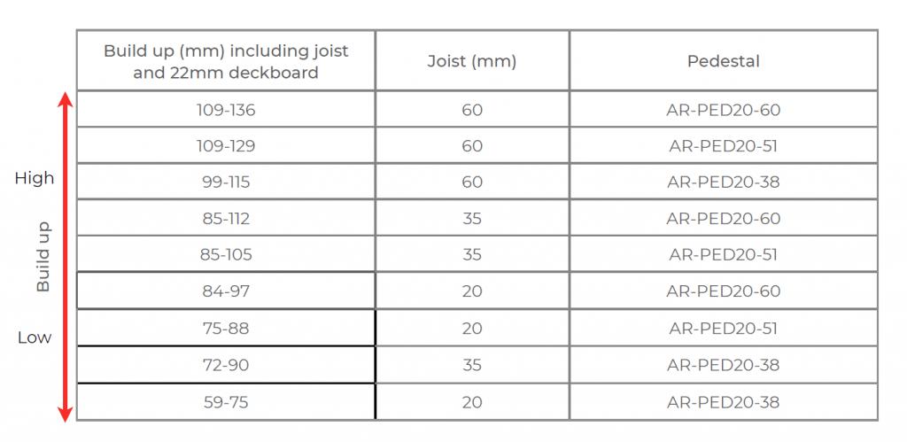 Alfresco Floors - AR-DECK- Adjustment Range - Aluminium Decking